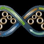 如何区分敏捷开发与敏捷度