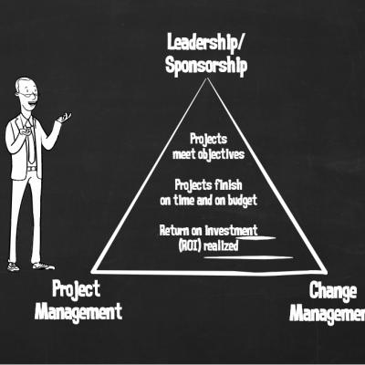 Prosci PCT™(專案變革三角)評估的30個問題